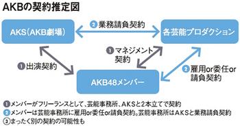 AKBの契約推定図.jpg